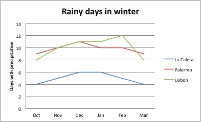 Rainy days per month in winter