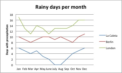 Rainy days per month