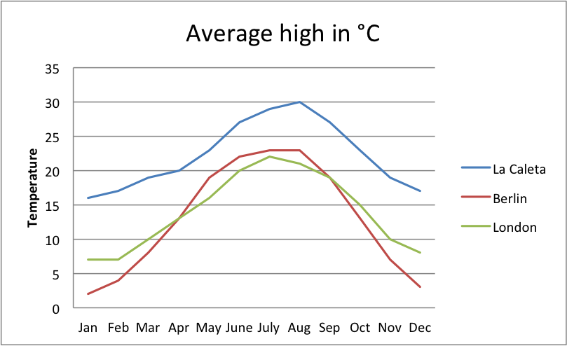 Average high temperature - comparing north Europe and south Spain